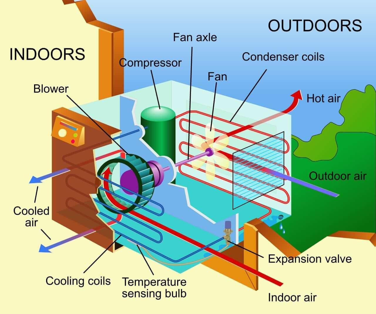 Window Air Conditioner Parts